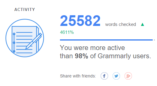 grammarly activity